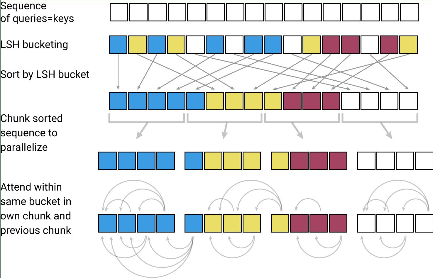 Diagramma di flusso dell'LSH